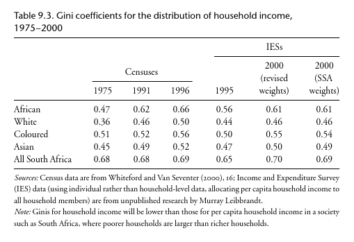 Gini coefficients for the distribution of income