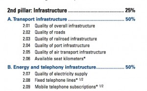 World Economic Forum's Infrastructure Criteria