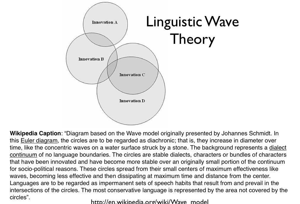 Linguistic Phylogenies Are Not The Same As Biological Phylogenies