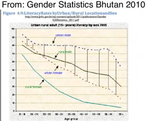 Bhutan Gender statistics