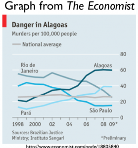 Brazil Murder Rate by State graph