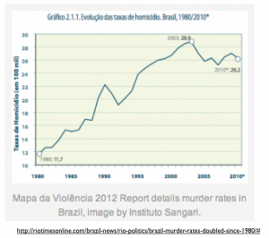 Brazil Murder Rate graph