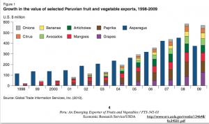 Peruvian Produce Exports