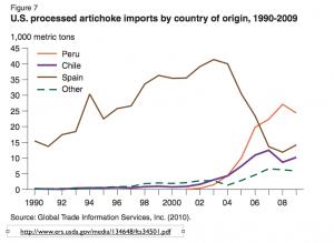 US artichoke imports