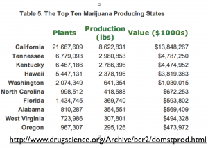 Cannabis production by state