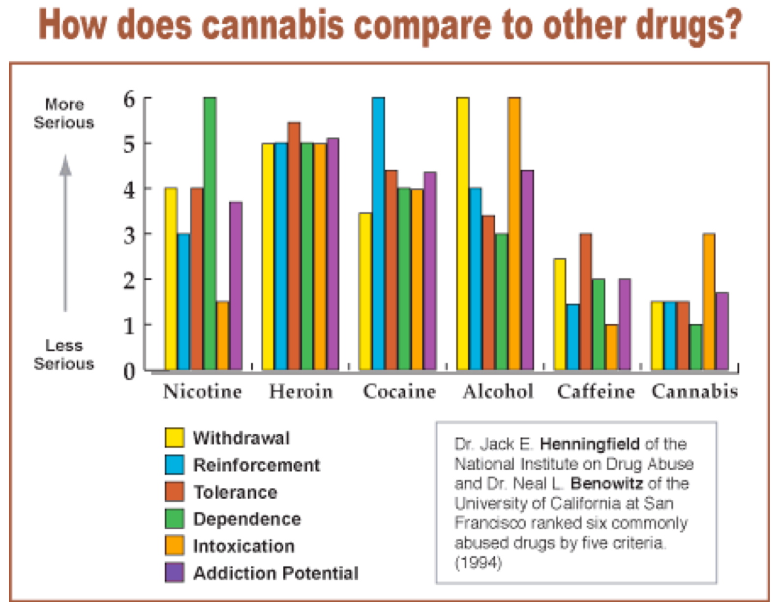an analysis of drug abuse by a survey by the dea Neither the drug enforcement administration nor us department of education   results from the 2010 national survey on drug use and health: summary of.
