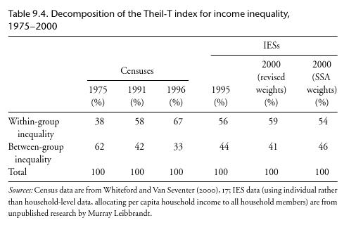 Intra-race inequality vs. inter-race inequality