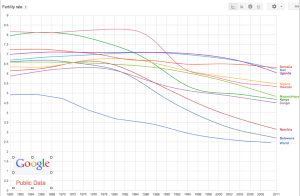 TFR African Countries Graph