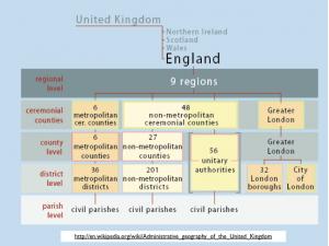 British Administrative Divisions Chart