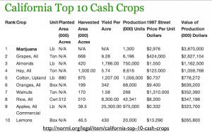 California top cash crops