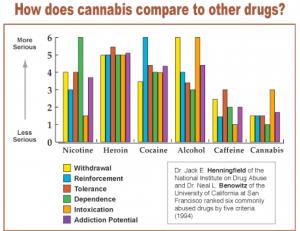 drug dependency chart