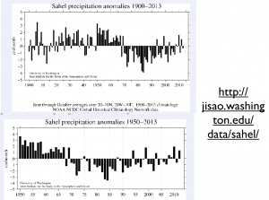 Sahel Rainfall Trends